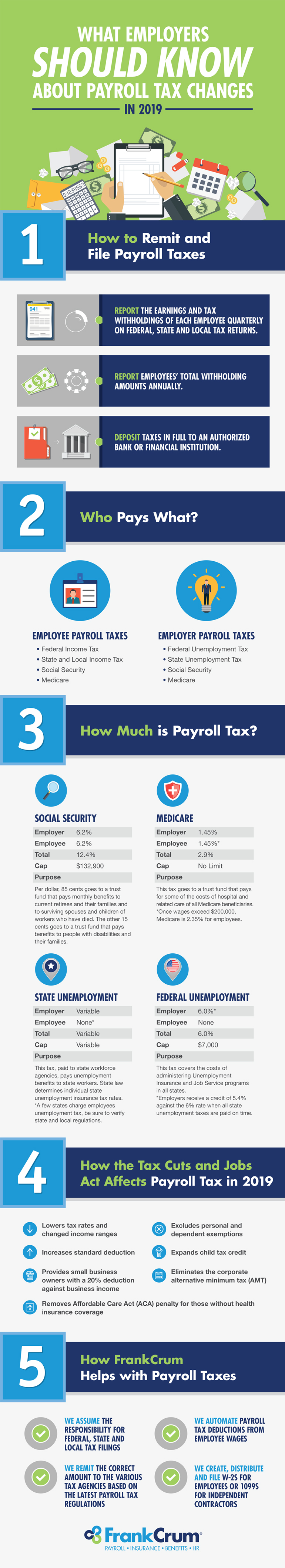 What Employers Should Know About Payroll Tax Changes